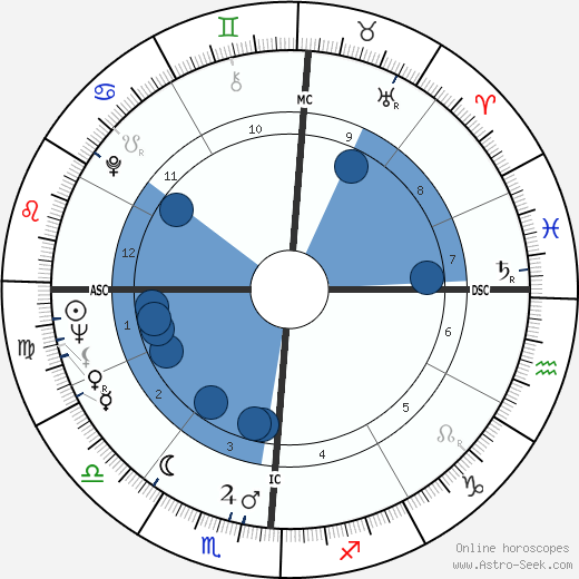 Gordon Massa wikipedia, horoscope, astrology, instagram