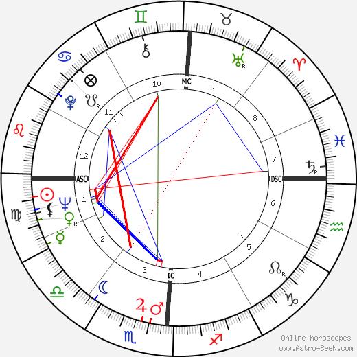 Gordon Massa astro natal birth chart, Gordon Massa horoscope, astrology