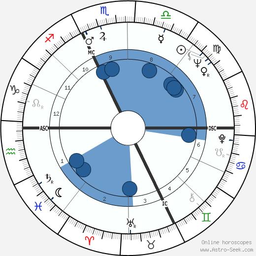 Guy Gilbert wikipedia, horoscope, astrology, instagram