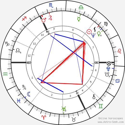 Guy Gilbert день рождения гороскоп, Guy Gilbert Натальная карта онлайн