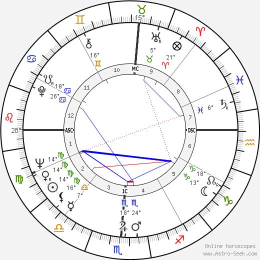 James Clay tema natale, biography, Biografia da Wikipedia 2020, 2021
