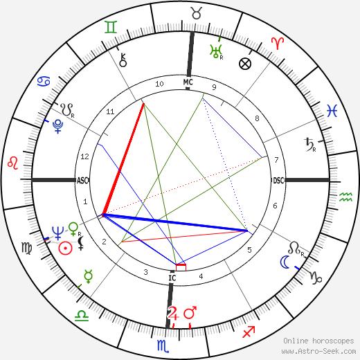 James Clay tema natale, oroscopo, James Clay oroscopi gratuiti, astrologia