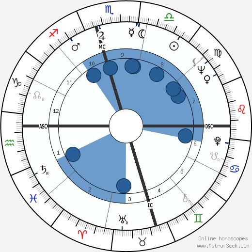 Jerry Lee Lewis wikipedia, horoscope, astrology, instagram