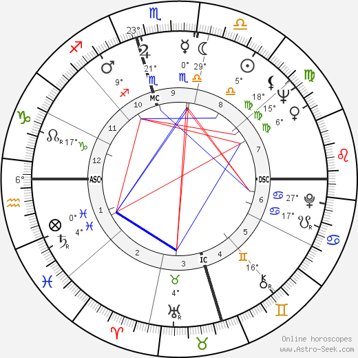 Jerry Lee Lewis birth chart, biography, wikipedia 2019, 2020