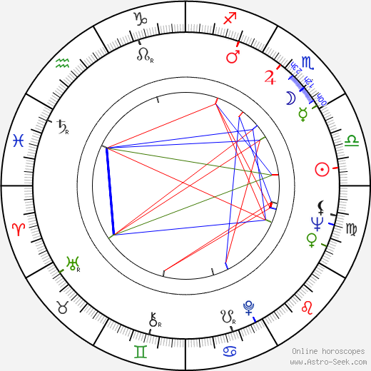Jill Corey день рождения гороскоп, Jill Corey Натальная карта онлайн