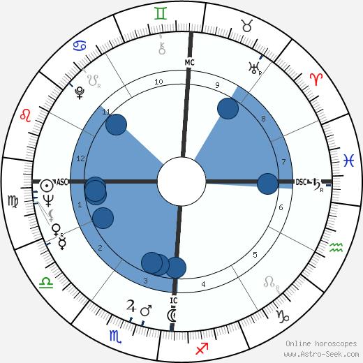 Joan Kennedy wikipedia, horoscope, astrology, instagram
