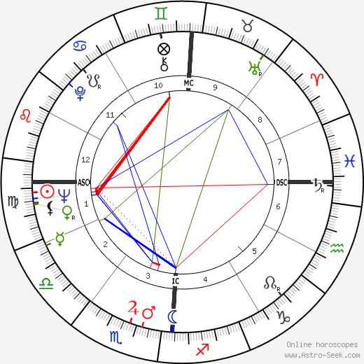 Joan Kennedy tema natale, oroscopo, Joan Kennedy oroscopi gratuiti, astrologia