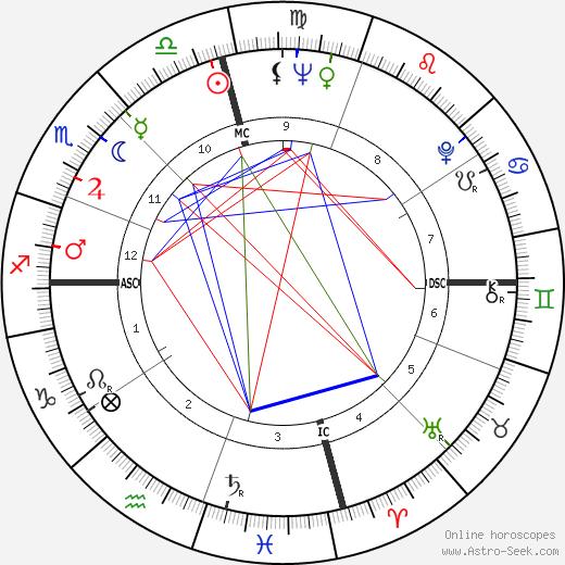 Джонни Мэтис Johnny Mathis день рождения гороскоп, Johnny Mathis Натальная карта онлайн