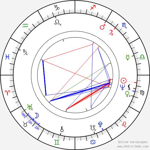 Jules Bass день рождения гороскоп, Jules Bass Натальная карта онлайн