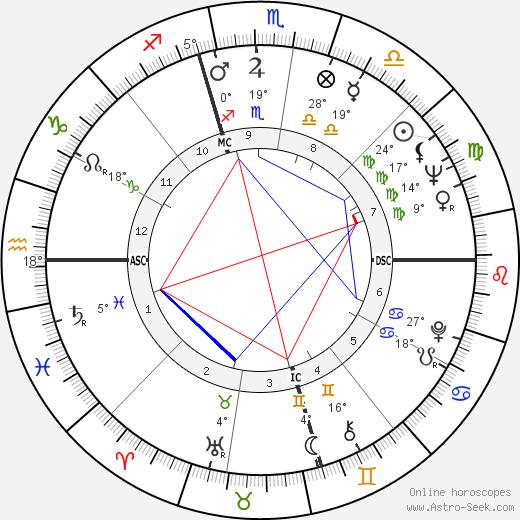 Ken Kesey birth chart, biography, wikipedia 2019, 2020