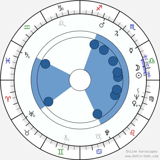 Leni Katajakoski wikipedia, horoscope, astrology, instagram