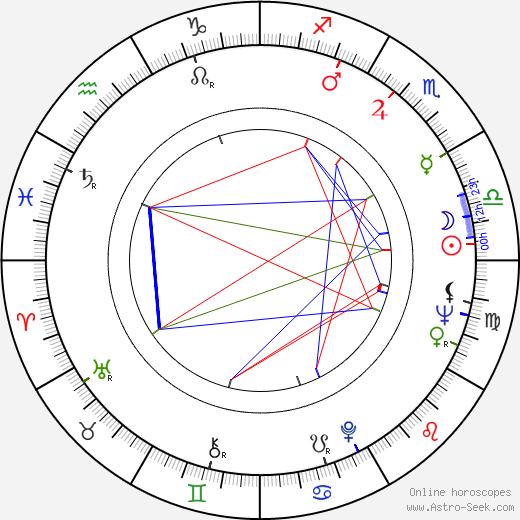 Leni Katajakoski astro natal birth chart, Leni Katajakoski horoscope, astrology
