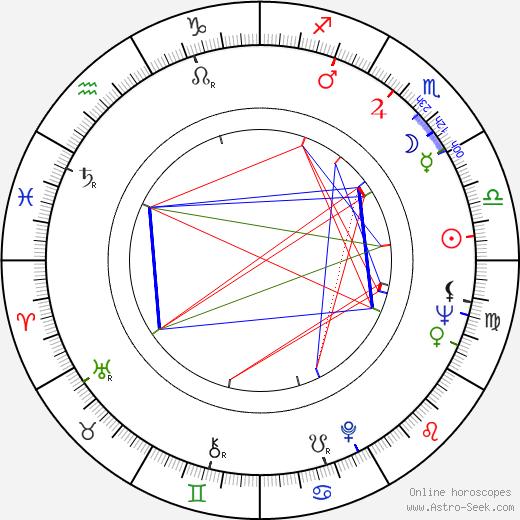 Luboš Fišer astro natal birth chart, Luboš Fišer horoscope, astrology