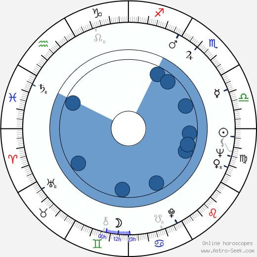 Maricruz Olivier wikipedia, horoscope, astrology, instagram