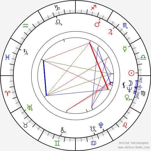 Markku Annila astro natal birth chart, Markku Annila horoscope, astrology