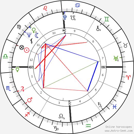 Marlene Cummings день рождения гороскоп, Marlene Cummings Натальная карта онлайн