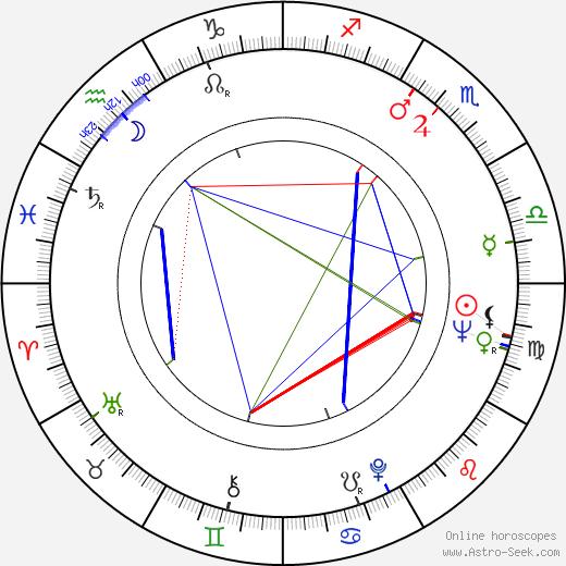 Michal Monček astro natal birth chart, Michal Monček horoscope, astrology