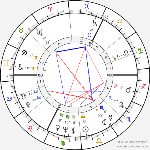 Mylène Demongeot birth chart, biography, wikipedia 2017, 2018