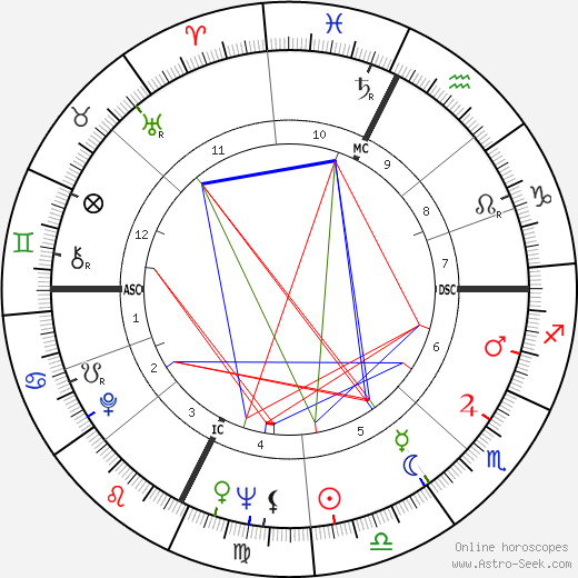 Mylène Demongeot astro natal birth chart, Mylène Demongeot horoscope, astrology
