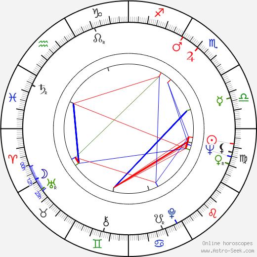 Petra Schürmann birth chart, Petra Schürmann astro natal horoscope, astrology