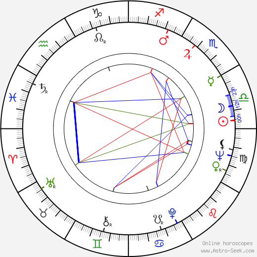 Ronald Lacey astro natal birth chart, Ronald Lacey horoscope, astrology