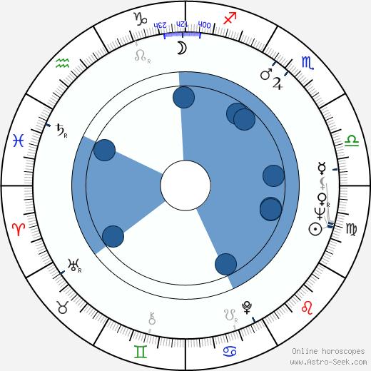 Seija Simonen wikipedia, horoscope, astrology, instagram