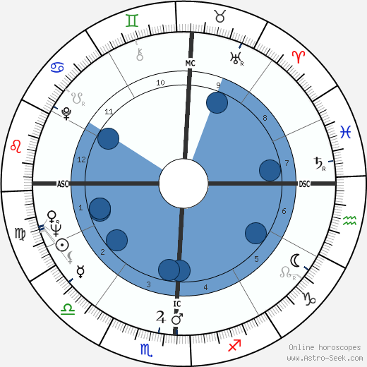 Topol wikipedia, horoscope, astrology, instagram