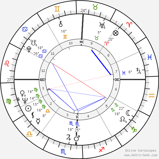 Topol birth chart, biography, wikipedia 2018, 2019