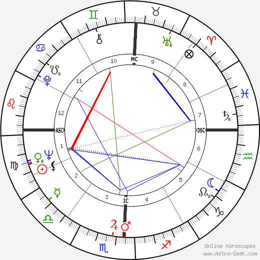 Topol astro natal birth chart, Topol horoscope, astrology