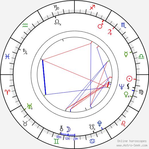 Uta Franz birth chart, Uta Franz astro natal horoscope, astrology