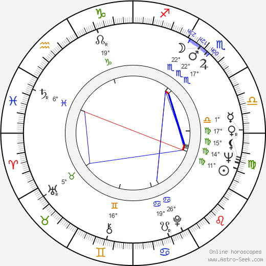 Vitali Kanevsky birth chart, biography, wikipedia 2019, 2020
