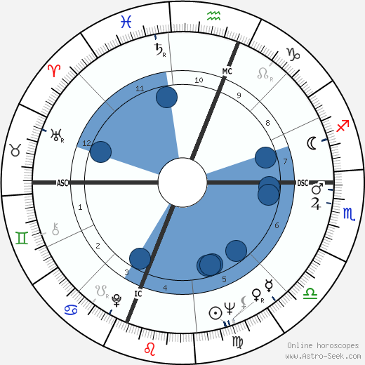 Werner Erhard wikipedia, horoscope, astrology, instagram