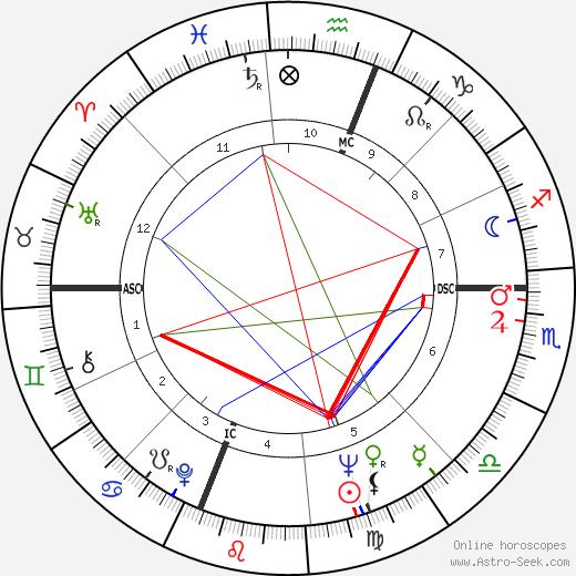 Werner Erhard день рождения гороскоп, Werner Erhard Натальная карта онлайн