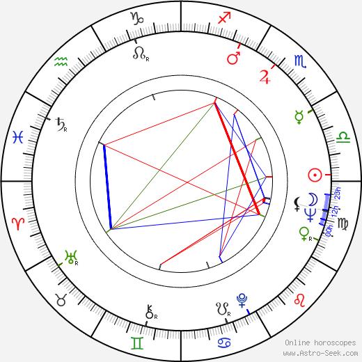 Zdeněk Srstka astro natal birth chart, Zdeněk Srstka horoscope, astrology