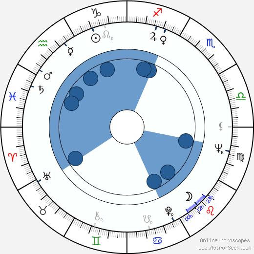 Al Goldstein wikipedia, horoscope, astrology, instagram