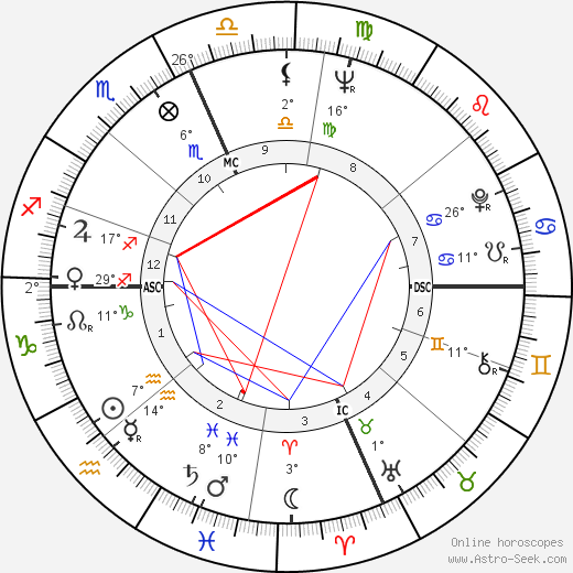 Alan Alda birth chart, biography, wikipedia 2019, 2020
