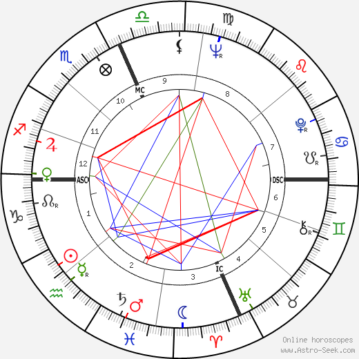 Alan Alda birth chart, Alan Alda astro natal horoscope, astrology