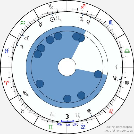 Anna Ciepielewska wikipedia, horoscope, astrology, instagram