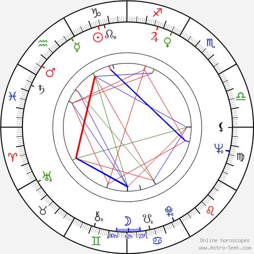 Anna Ciepielewska birth chart, Anna Ciepielewska astro natal horoscope, astrology