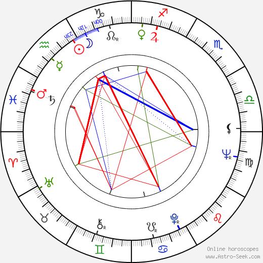 Arlene Golonka astro natal birth chart, Arlene Golonka horoscope, astrology