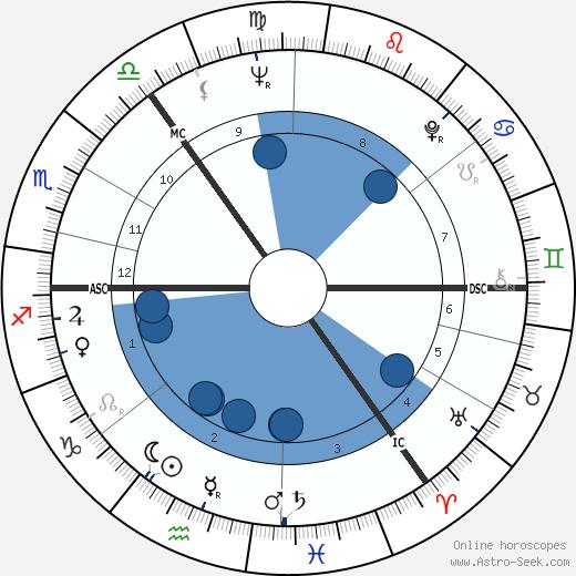 Bobby Wellins wikipedia, horoscope, astrology, instagram