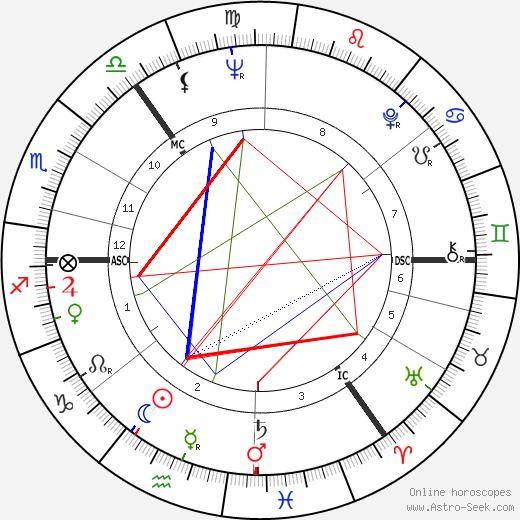 Bobby Wellins день рождения гороскоп, Bobby Wellins Натальная карта онлайн
