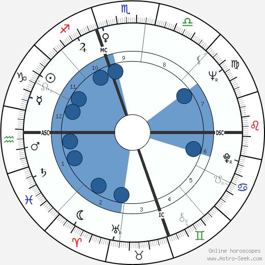 Charlotte Ann Tuton wikipedia, horoscope, astrology, instagram