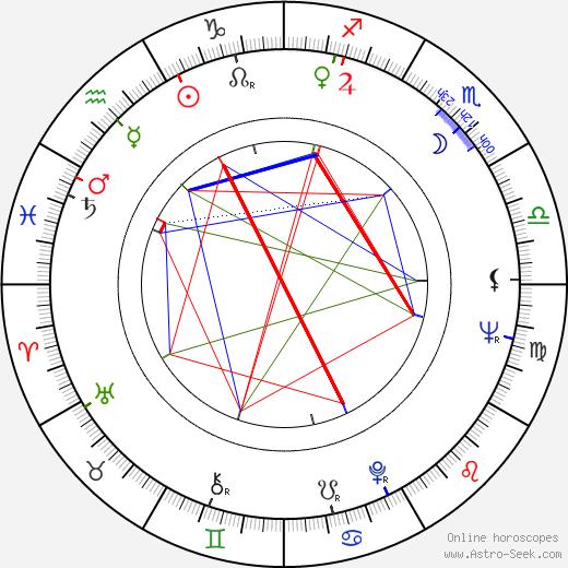 Cirio H. Santiago tema natale, oroscopo, Cirio H. Santiago oroscopi gratuiti, astrologia