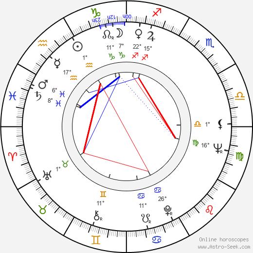 George Motoi birth chart, biography, wikipedia 2019, 2020