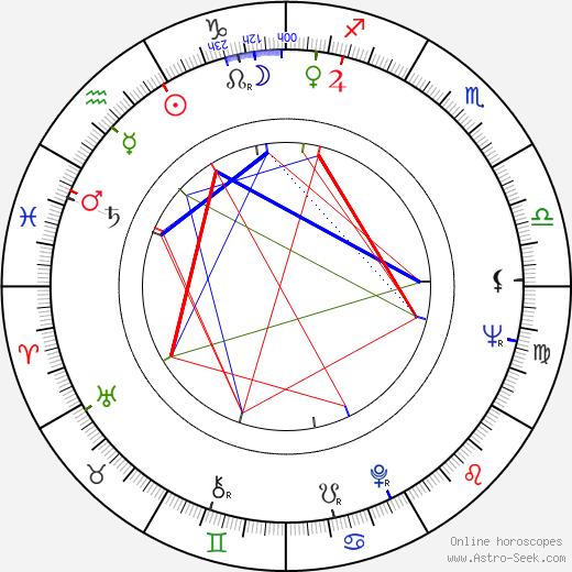 George Motoi astro natal birth chart, George Motoi horoscope, astrology