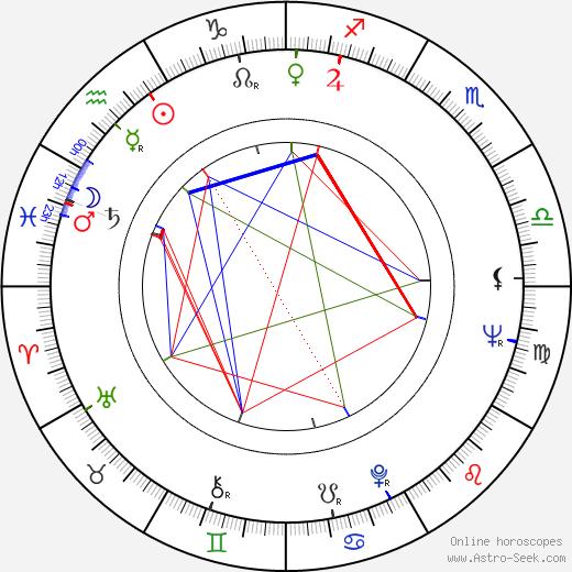 Helmut Förnbacher birth chart, Helmut Förnbacher astro natal horoscope, astrology