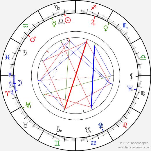 Ivan Balaďa birth chart, Ivan Balaďa astro natal horoscope, astrology