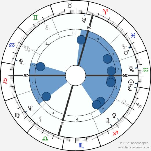 Jerry Kramer wikipedia, horoscope, astrology, instagram