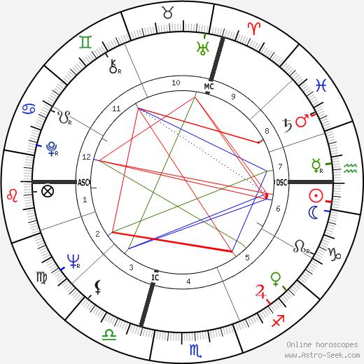 Jerry Kramer день рождения гороскоп, Jerry Kramer Натальная карта онлайн